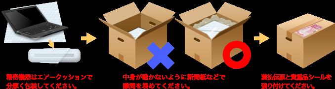 精密機器はエアークッションで分厚く包装してください。 中身が動かないように新聞紙などで隙間を埋めてください。 着払伝票と貴重品シールを張り付けてください。